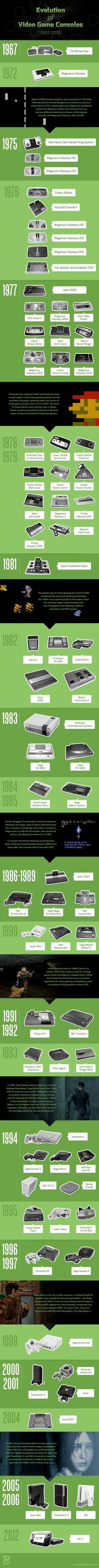 Evolution of the Video Game Console - AreImages #Infographic
