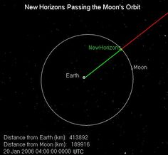Passing the Moon: The first body New Horizons passed after launch was our own Moon, just eight hours and thirty five minutes after liftoff on Jan. 19, 2006. New Horizons reached the closest distance to the Moon before crossing lunar orbit.
