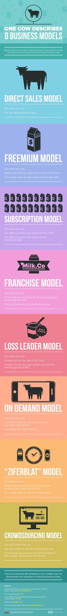 This Cow Illustrates 8 Business Models (Infographic)