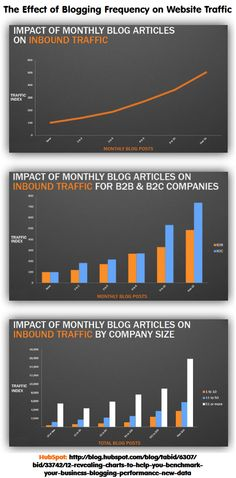 These blogging benchmarking charts highlight the impact that the number of monthly blog articles a business publishes has on inbound traffic. -- Key highlight: Companies that blog 15 or more times per month get 5 times more traffic than companies that don't blog at all.