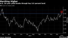 Bill Gross Calls a Bond Bear Market After Treasury Yield Surges.(January 9th 2018)