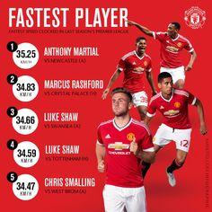 Top 5 cầu thủ có tốc độ nhanh nhất MU ~ Kết quả bóng đá 123