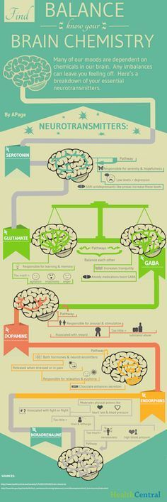 Twitter / Health_Tips: Moods are dependent on chemicals in our brain