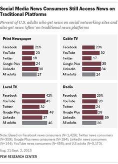 뉴스 창구로서의 소셜미디어 플랫폼