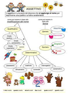 8 Parts of Speech in English, Definitions and Examples Italian Grammar, Italian Vocabulary, Italian Language, Learn To Speak Italian, Italian Lessons, Parts Of Speech, Learning Italian, Home Schooling, Idioms