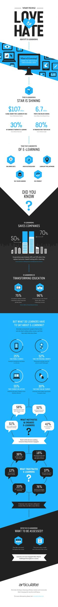 What People Love and Hate about eLearning Infographic | e-Learning Infographics