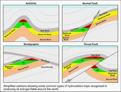 Geology IN: Hydrocarbon traps