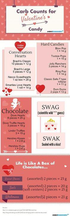 Valentine's Carb Chart