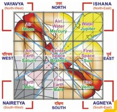 ANIL GUPTA is Famous & Renowned Vastu Shastra Consultant in Delhi, India with Our 26 Years of Successful Practice & Extensive Research as an architectural consultant.Vastu Consultants in India, exper vaastu tips. Shiva, Indian House Plans, Sun And Earth, Vastu Shastra, Vedic Astrology, Indian Homes, Under The Influence, Good Energy, Smart Home