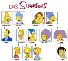los simpsons arbol genealogico - Google Search