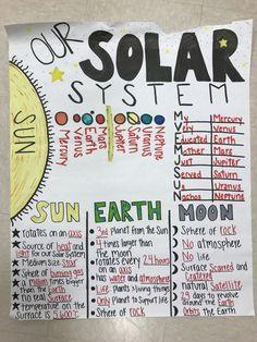 Solar System 5th grade Anchor Chart
