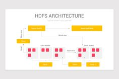 Hadoop Architecture PowerPoint Diagram Insert Text, Color Themes, Bar Chart, Diagram, Names, Templates, Architecture, Reading, Arquitetura
