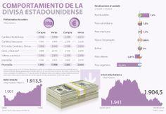 Comprar dólares en los bancos resulta menos costoso que en casas de cambio vía @larepublica_co
