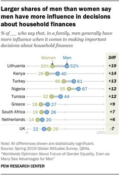 Larger shares of men than women say men have more influence in decisions about household finances, 2019  Source: Pew Research Center Feminist Issues, Feminism, Larger, Finance, Household, Gender, Things To Come, This Or That Questions, Sayings