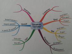 Mind map des questions ouvertes La méthode du CQQCOQP pour collecter des informations et mieux comprendre