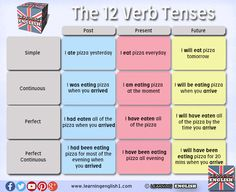 Learning English - Verb Tenses