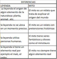 CULTURA HISPANOMERICANA: MITOS Y LEYENDAS: Definicion Y Diferencias