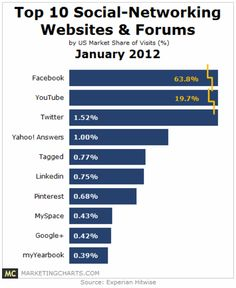 Top 10 #Social-Networking Websites & Forums for 2012