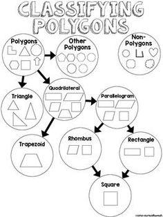 2D Shape Poster: Polygon Family Tree {Flow Chart FREEBIE