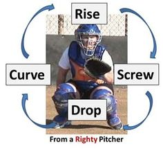 Coaches Corner Around the World Pitching Workout By: Cindy Bristow Are you looking for a new pitching workout that will challenge your pitchers and develop their pitches at the same time? Then check out around the world.