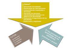 ¿Cuál es el rol del tutor en un aula virtual?
