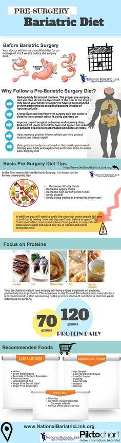 pre bariatric surgery diet #[KW]