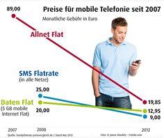 Preisentwicklung der Handy Flatrates auf dem Deutschen Markt. Zudem haben die Allnet Flats i.d.R. jetzt auch für Smartphone Nutzer eine kleine Datenflat inklusive: http://www.handyflatrate-preisvergleich.de/handy-flat/handy-flatrate-in-alle-netze.html