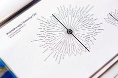 Pendulum Chart Aromatherapy