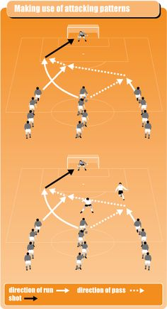attack drill set up with 3 lines of players who have to make runs and passes to goal