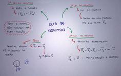 Mapa Mental: Leis de Newton: