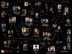 Once Upon a Time: Fucked Up Family Tree