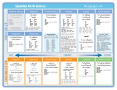 Spanish V English verb chart