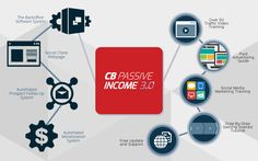 The CB Passive Income License Program 3.0 For 2016  A truly revolutionary internet business-in-a-box program that can generate a  sustainable passive income for you!