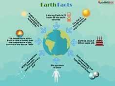 #DidYouKnow We are made-up of #Stars!  Interesting #Facts about our #Earth