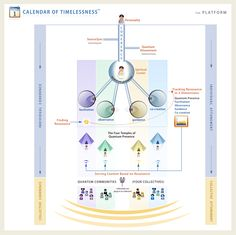 This was a diagram that was never released. It was part of the EventTemples website that James Mahu developed for creating Quantum Communities.