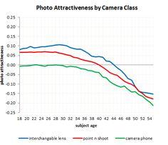 Photo attractiveness by camera class