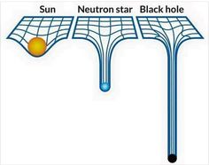 According to general relativity, the sun's mass makes an imprint on the fabric of spacetime that keeps the planets in orbit. A neutron star leaves a greater mark. But a black hole is so dense that it creates a pit deep enough to prevent light from escapin Astronomy Facts, Space And Astronomy, Radio Astronomy, Astronomy Science, Hubble Space, Space Telescope, Cosmos, Theoretical Physics, Quantum Physics