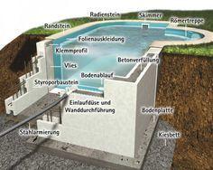 pool selber bauen beton - Google-Suche