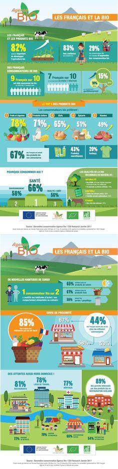 Infographie : le nombre de consommateurs quotidiens de produits bio progresse de +50% en un an   Offremedia