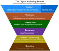 How companies attract and retain customers online: #DigitalMarketing #Infographic