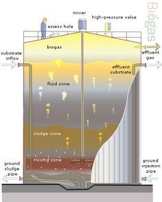 Great little Bio Gas tutorial
