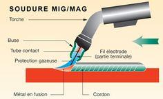 Schéma de soudure MIG MAG : Outiland