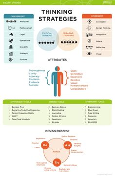 infographic-thinking strategies