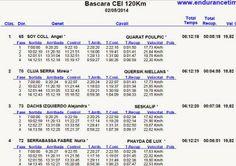 EL RAID: Resultados Provisionales a la 4ª Fase del CEI** de...
