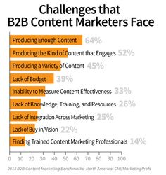 Biggest B2B Content Marketing Challenges - by Lee Traupel, Founder, Linked Media Group - via HuffPost blog
