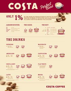 The perfect blend infographic for Costa Coffee-- find in London Coffee Menu, Coffee Latte, Coffee Shop, Coffee Bars, Coffee Signs, Coffee Drinks, Costa Coffee, Vegan Cafe, Alcohol