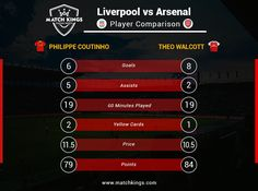 Two midfielders who shined in the reverse fixture are set to clash again tomorrow as giants Liverpool FC face Arsenal! Whom have you picked on www.matchkings.com? #MatchKhelo #pl #fpl #fantasysoccer #soccer #fantasyfootball #football #fantasysports #sports #fplindia #fantasyfootballindia #sportsgames #gamers  #stats  #fantasy #MatchKings