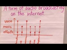 Read about how third-grade students in Live Oak Elementary School create audio podcasts. http://www.califone.com/blog/2010/06/24/the-power-of-podcasting/ #edtech #technology #edchat #educhat