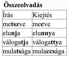 Nyelvhelyességi tudnivalók - összeolvadás képe Math Equations