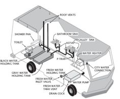 RV Parts Diagram - Photo Credit: RVPartsOutlet.com | camping ...